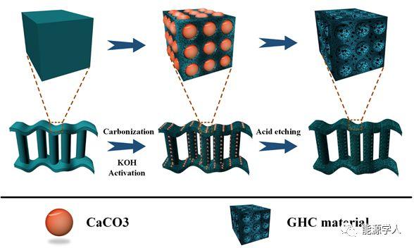 大蒜皮衍生的三维分级多孔炭用于高性能超级电容器的研究