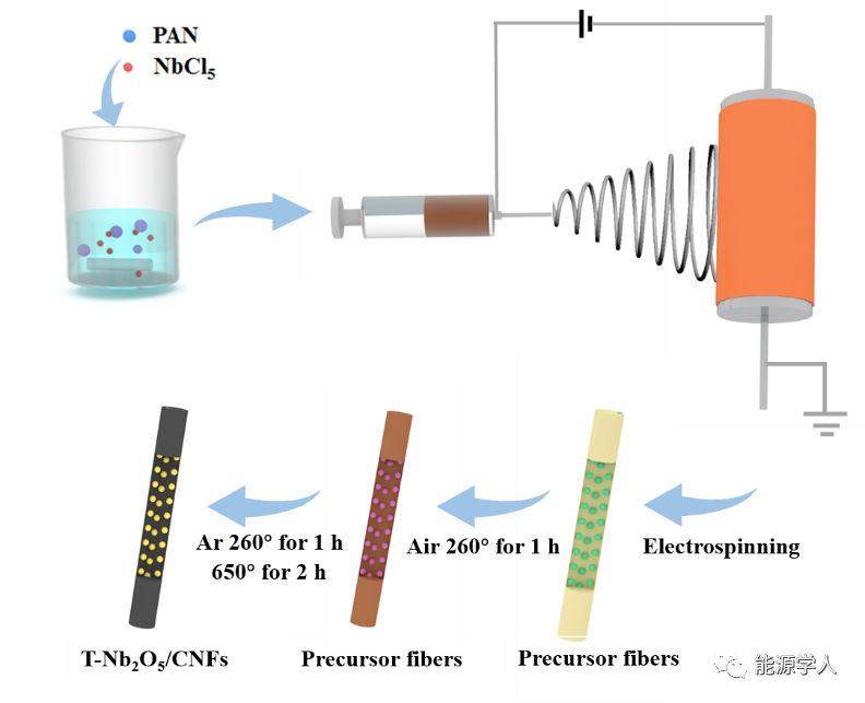 T-Nb2O5纳米微晶/碳纤维:一种高倍率、高循环稳定性的钠离子电池负极材料