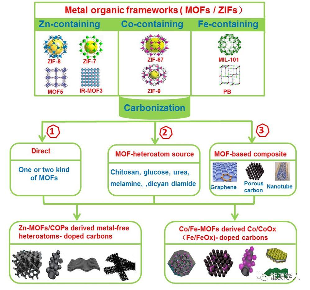 MOF导出的杂原子掺杂多孔碳催化剂在燃料电池氧还原中的研究进展