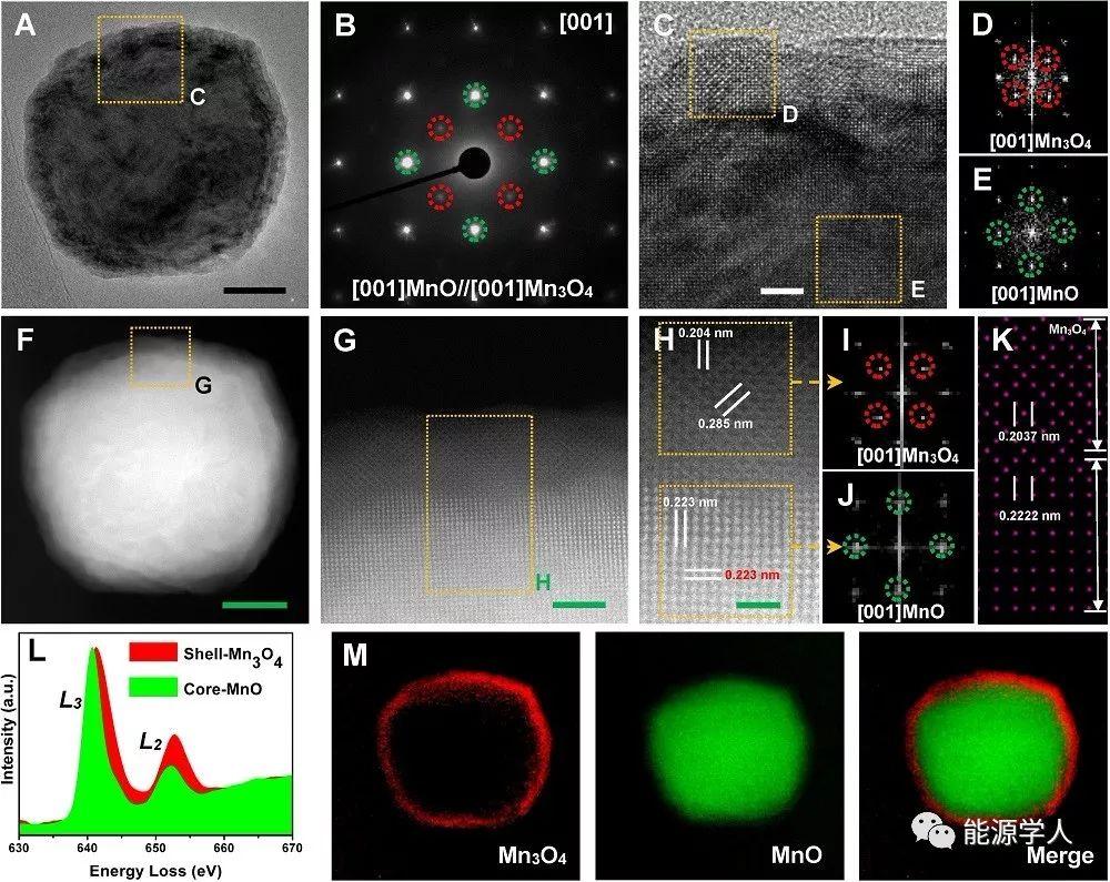 高核锰簇衍生的MnO@Mn3O4核壳纳米颗粒嵌入氮掺杂碳框架复合材料的精准制备及其高效的储锂性能