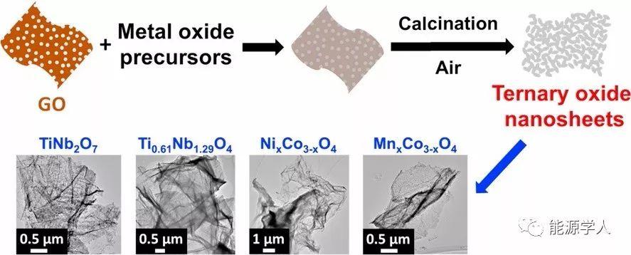 氧化石墨烯作为模板合成三元氧化物纳米片用于锂电负极