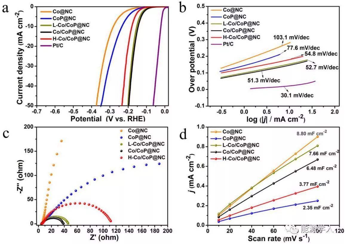 """静电纺丝与""""局部磷化""""制备Co/CoP@氮掺杂碳纳米纤维用于HER"""