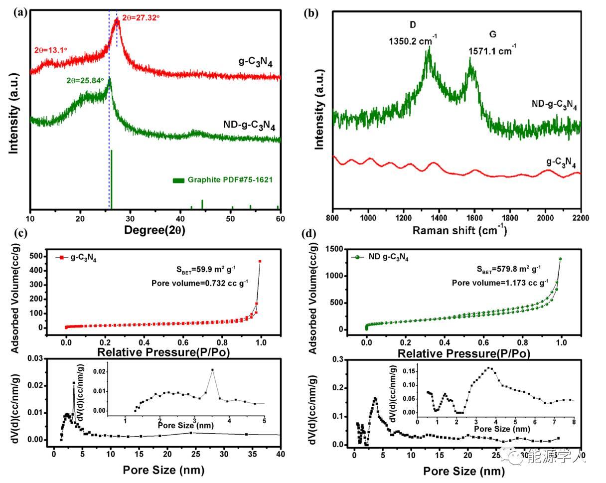 贫氮石墨相氮化碳(g-C3N4)用于高性能锂离子电池负极材料