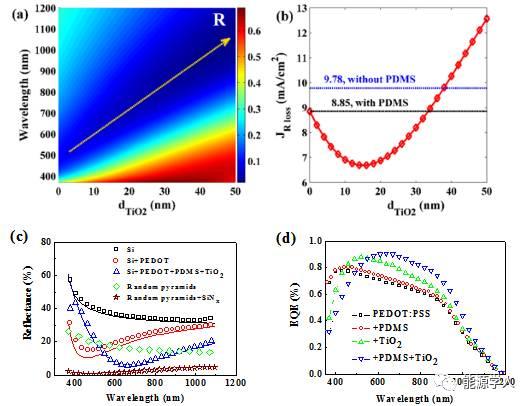 基于电荷累积的光诱导场钝化高效Si/PEDOT:PSS异质结太阳能电池
