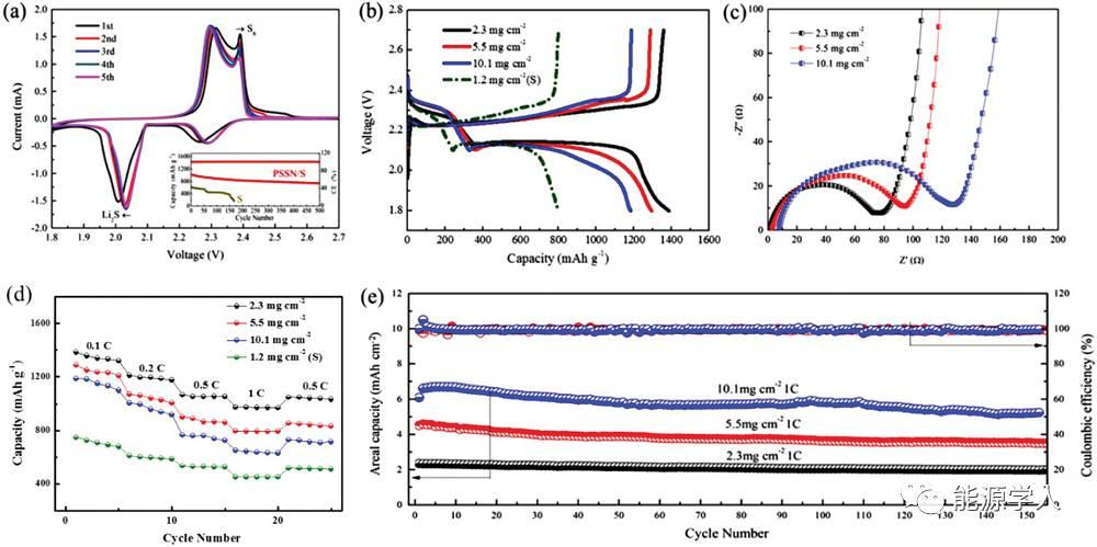 自组装石墨烯纳米孔状结构用于高能量密度锂硫电池正极