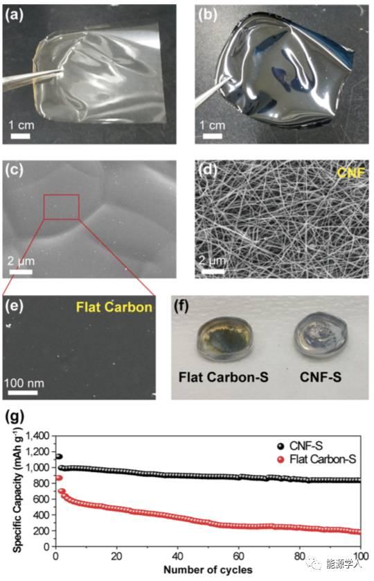 碳纳米纤维对多硫化物的抑制