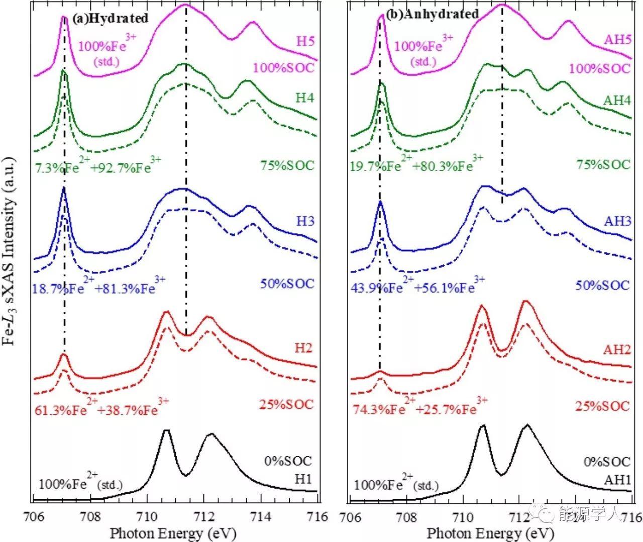 类普鲁士蓝中间隙水对过渡金属氧化还原反应的影响