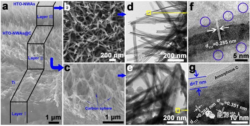 用于2.4 V高能量密度、高寿命水系非对称超级电容器的有序化多层氢化TiO2-II相纳米线阵列负极