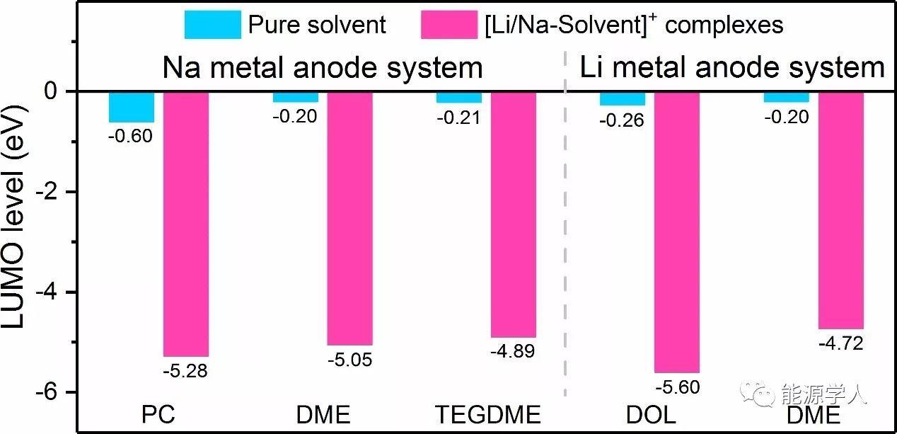 锂/钠金属电池:离子-溶剂配合物促进电解液产气