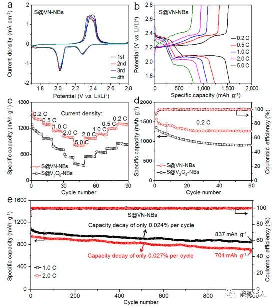 多孔中空状氮化钒纳米气泡高性能储硫
