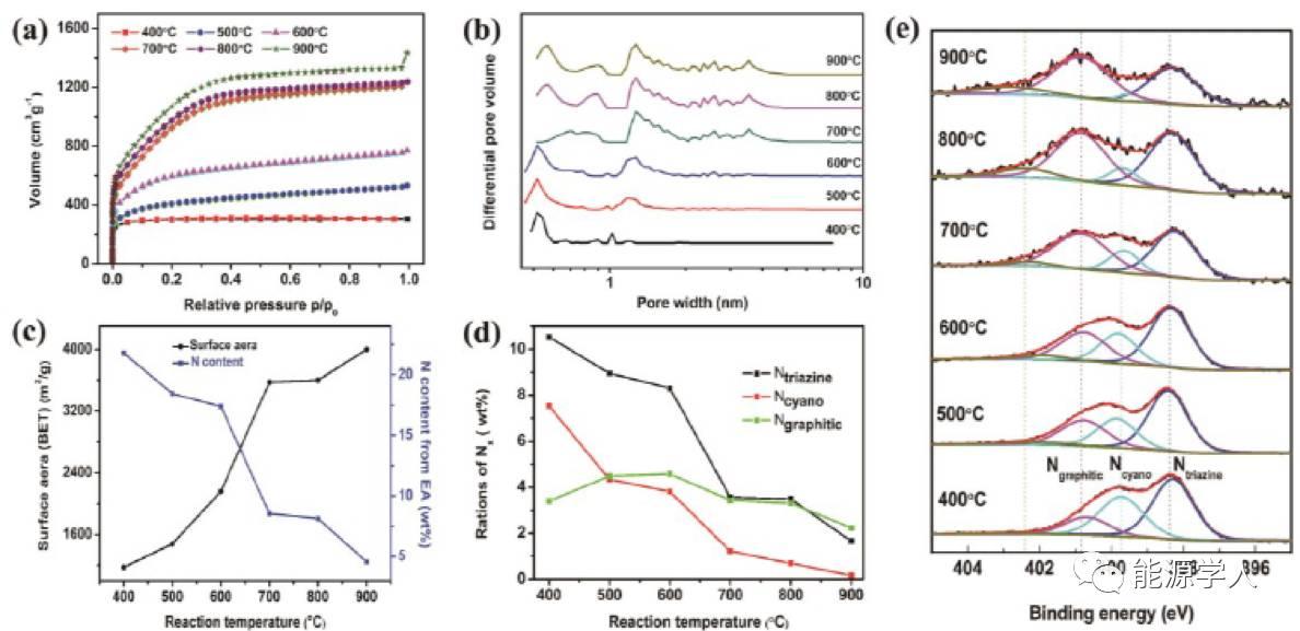 导电微孔共价三嗪基框架用于高性能电化学电容储能