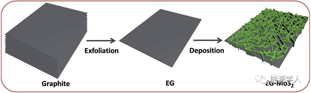 MoS2纳米片垂直排列在石墨烯上用于储锂/钠