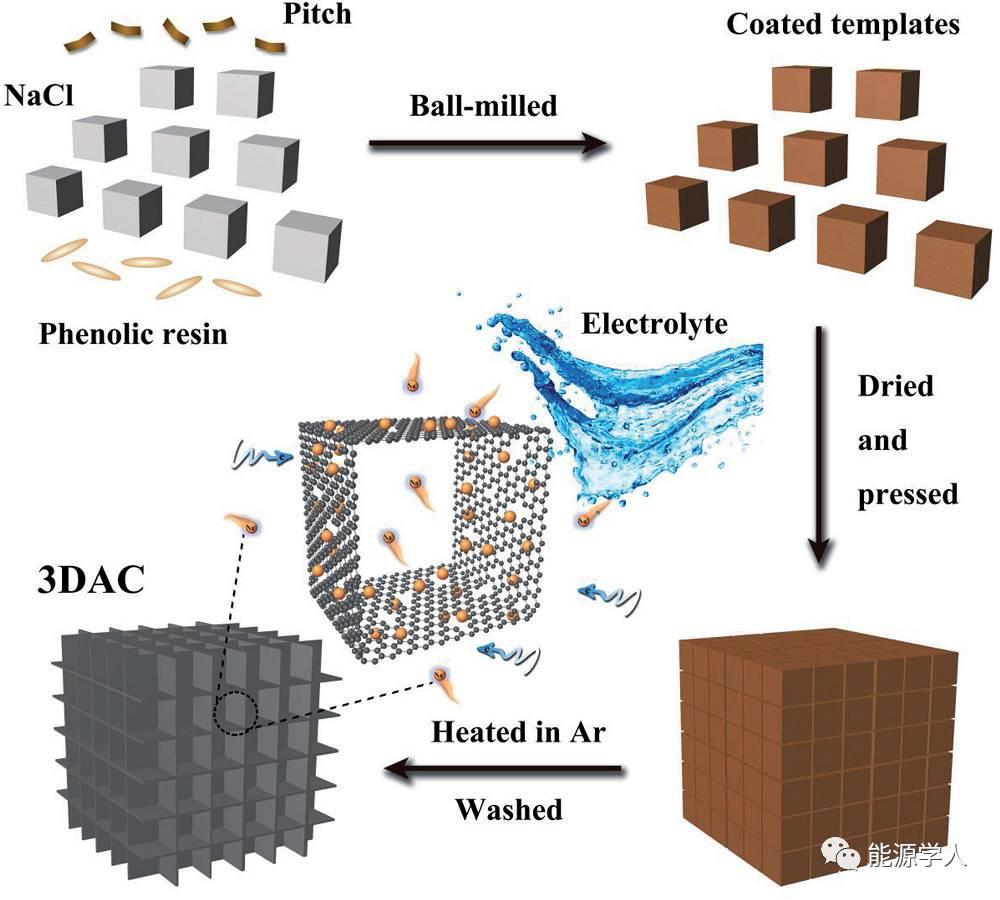 结构可控三维无定形碳材料的高稳定性和快速储钠性能