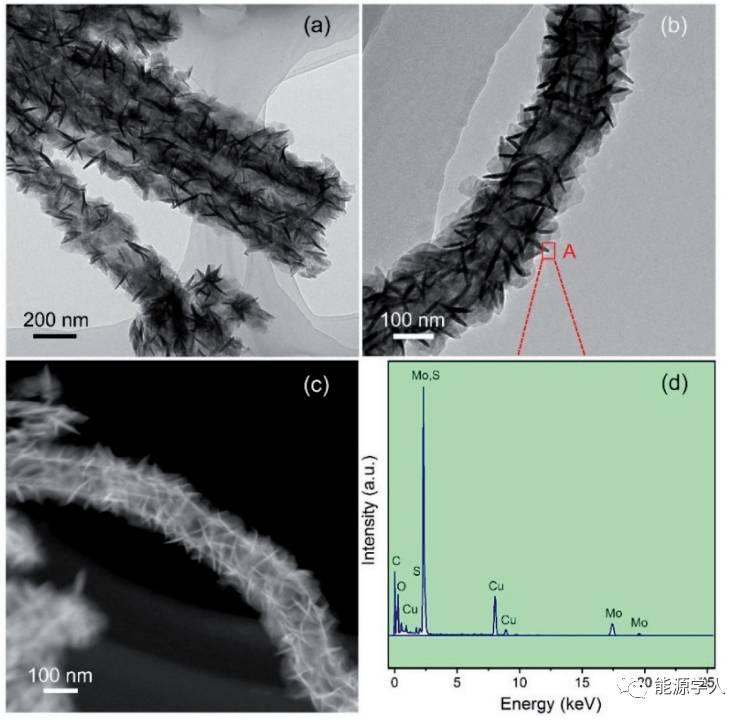 高稳定性和超快速锂储存:CNT@MoS2@C复合材料
