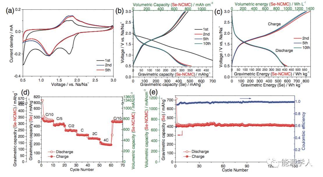 用于高体积能量密度的Na和Li正极硒浸渍自支撑式碳骨架