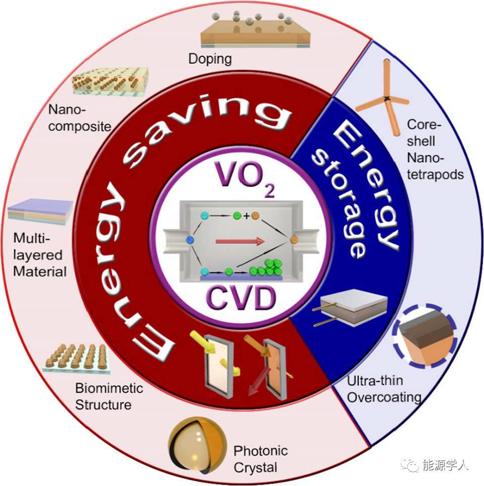 Applied Energy: CVD制备二氧化钒及其在能源转换与存储中的应用研究进展