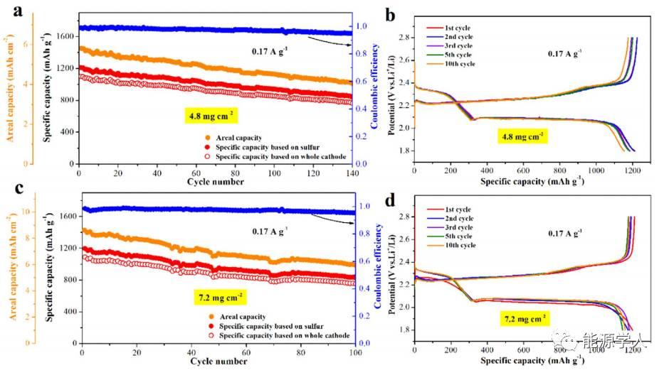 单壁碳纳米管高含量储硫