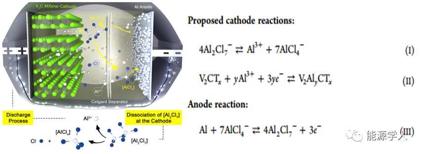 铝二次电池:高容量2D碳化钒正极材料