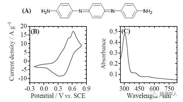 揭开聚苯胺/石墨烯复合物材料具有超高性能的秘密