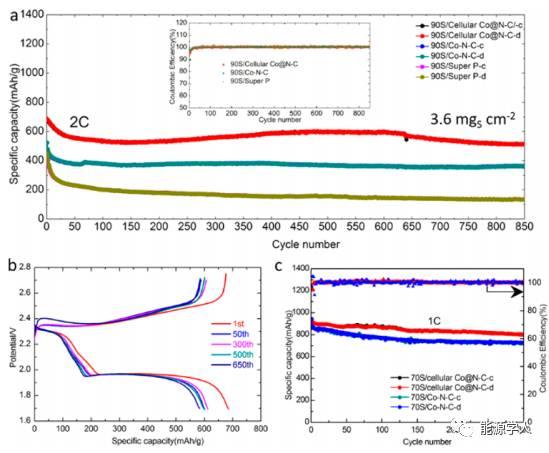 蜂窝状Co@N-C复合材料高性能储硫