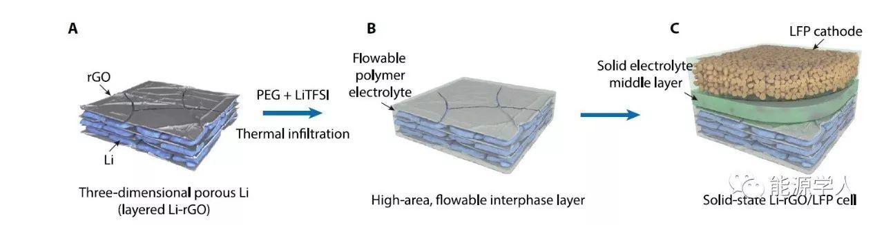 Li-rGO构建3D负极材料
