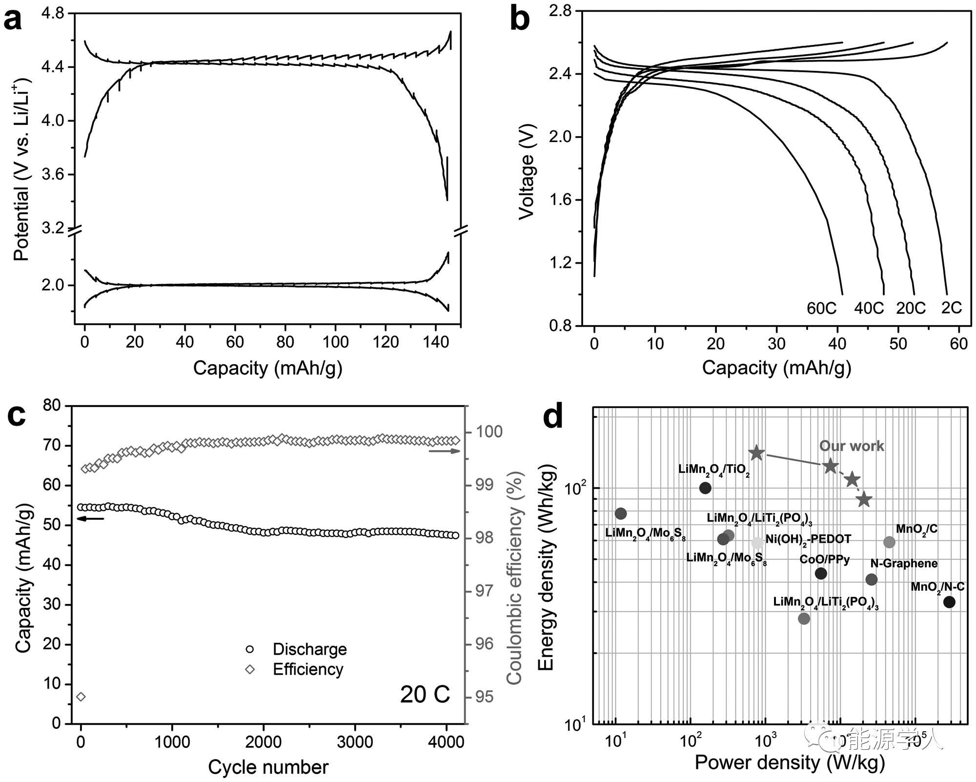 高能、高安全柔性水系锂离子电池