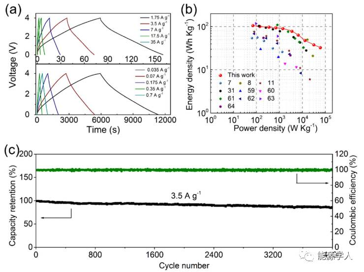 银耳状的N,O-共掺杂分层多孔碳纳米片用于高能钠离子电容器