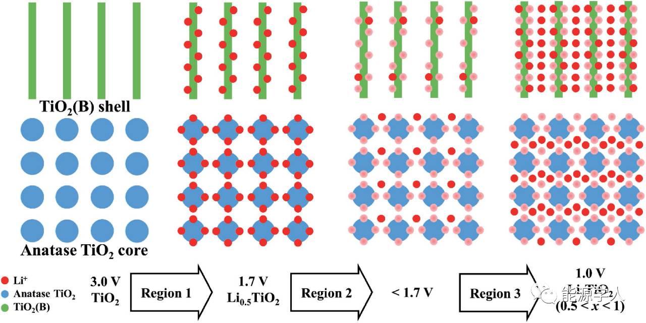 介孔蛋黄壳锐钛矿TiO2 / TiO2(B)微球用作锂电负极