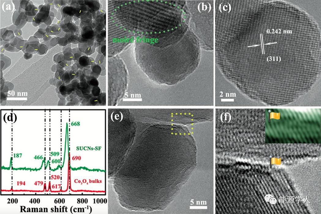 构筑高性能2D纳流体锂离子传输通道