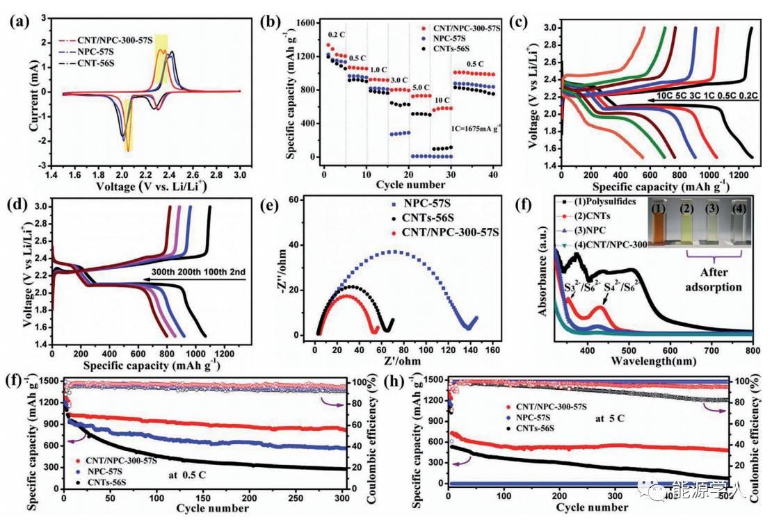 一种新型高性能锂硫电池正极:碳纳米管/氮掺杂多孔碳复合材料