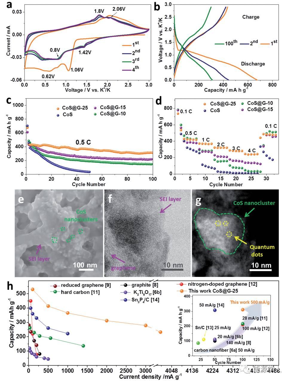 CoS量子点纳米簇用于高能钾离子电池