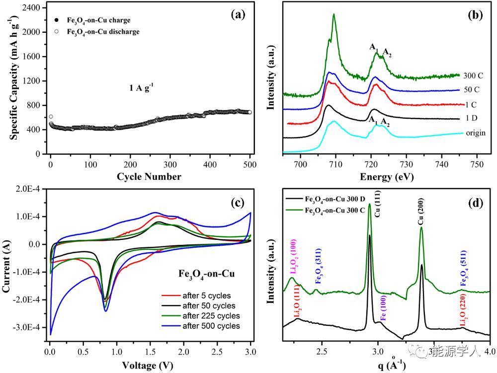 Fe3O4基电极循环容量增加,why ?
