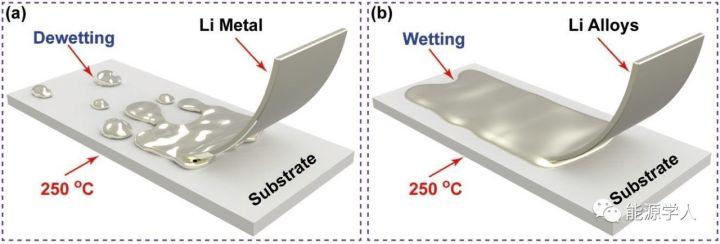 合金化Li-Sn降低锂金属与固态电解质的界面阻抗
