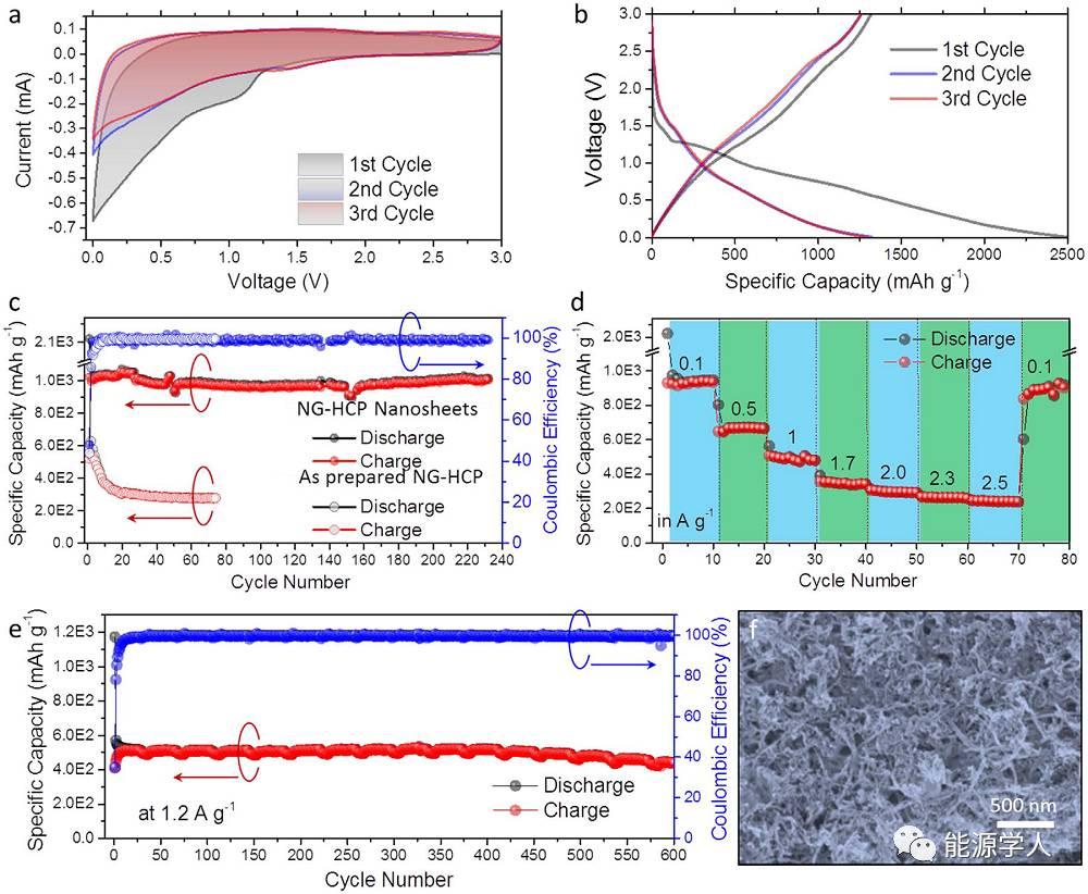 石墨烯状富氮多孔共轭聚合物储锂性能