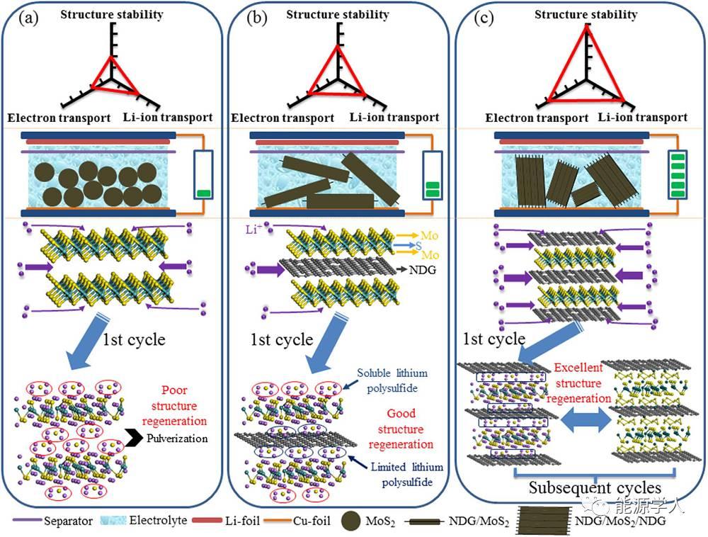N掺杂石墨烯/MoS2/N掺杂石墨烯复合材料高储锂性能