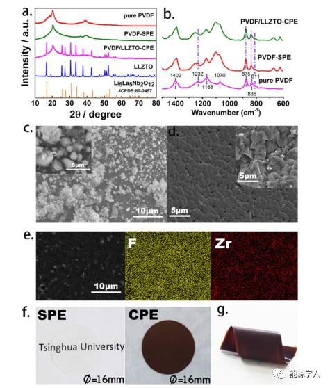 高性能固态锂离子电解质- Li6.75La3Zr1.75Ta0.25O12-PVDF的协同耦合