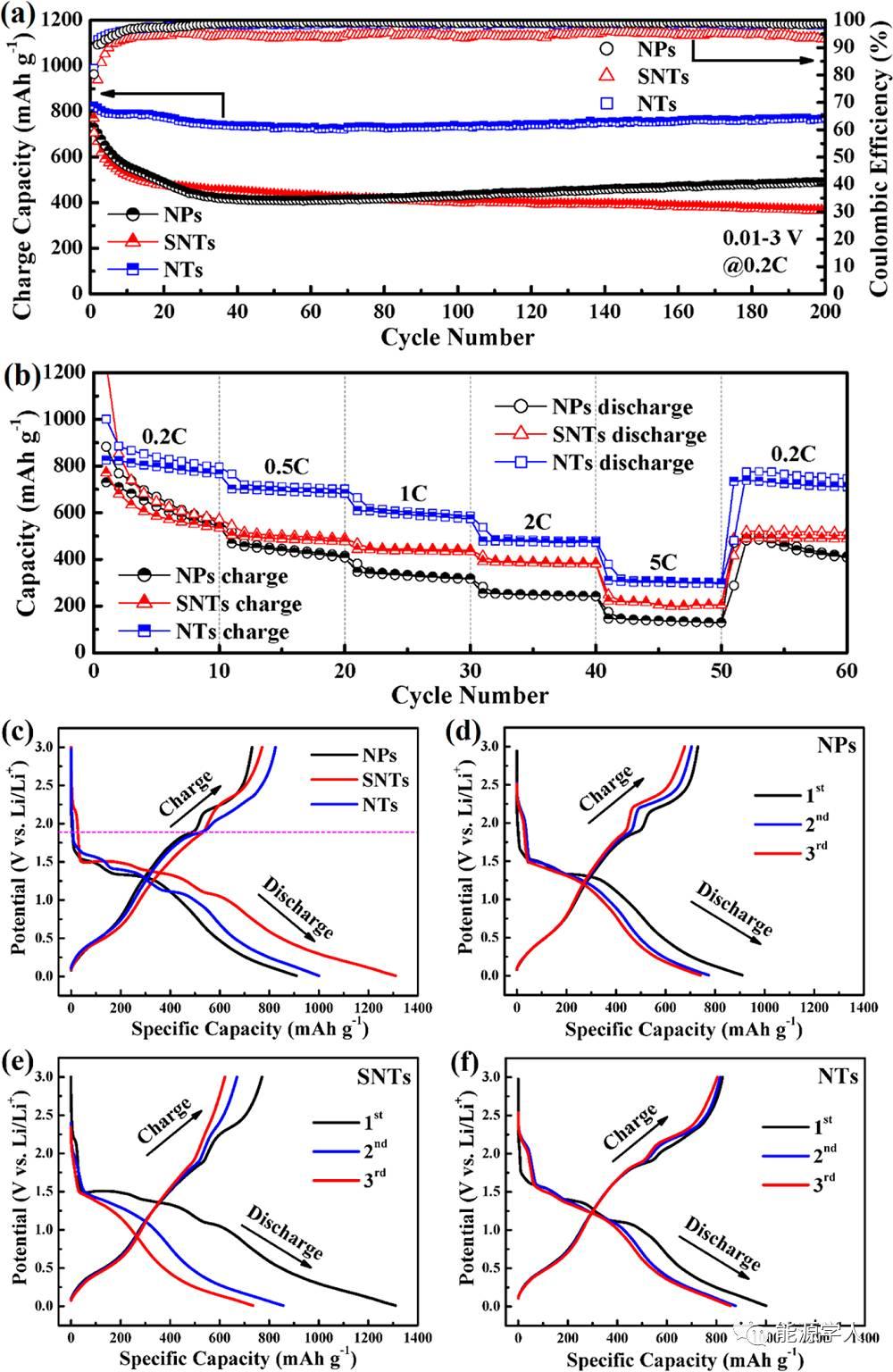 高性能自组装Cu-Sn-S纳米管