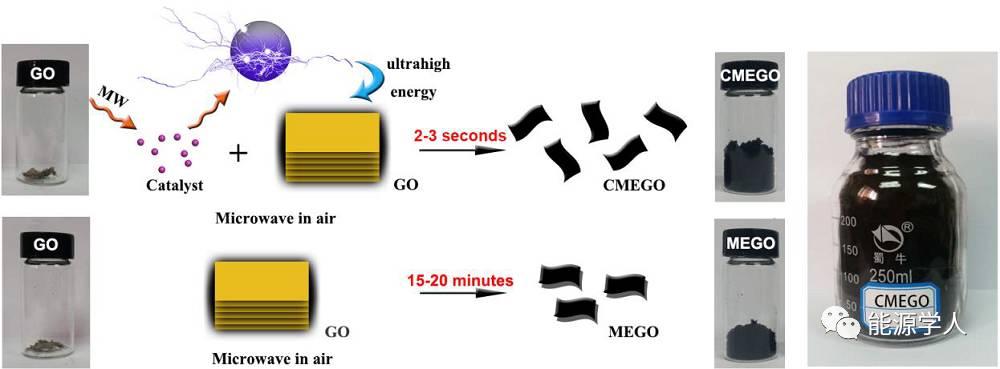 微波催化法快速制备还原氧化石墨烯