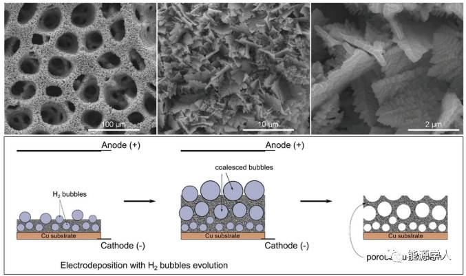 3D多孔Cu-Zn合金:超低温性能