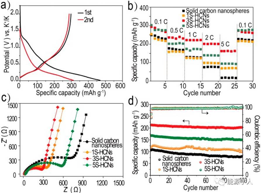 功能化中空多层纳米碳球可控合成