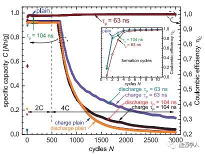 激光脉冲制备高性能硅负极