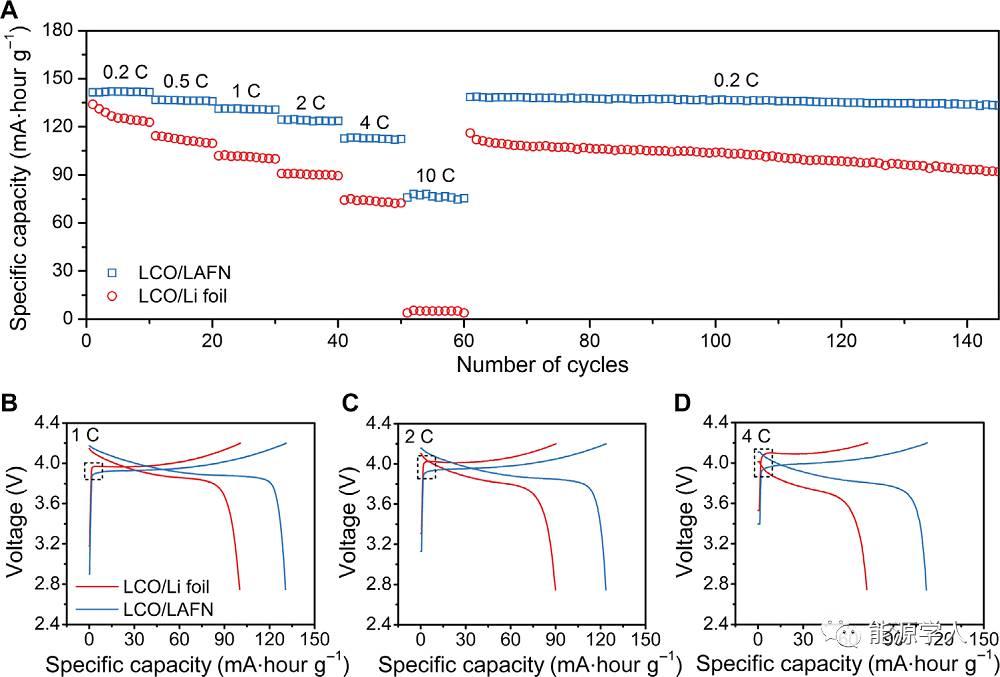 介孔AlF3骨架过锂化制备高电流密度Li金属负极