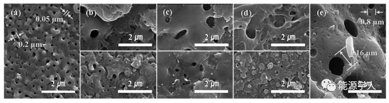 SiO2/TiO2复合物膜高性能储锂