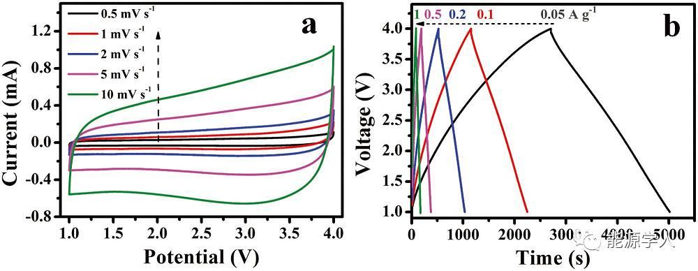 TiO2@CNT@C纳米棒用于高性能钠离子电容器