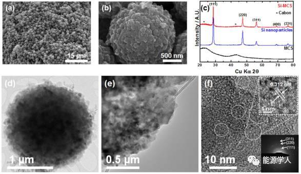 硅碎片重新自组装的硅-碳材料
