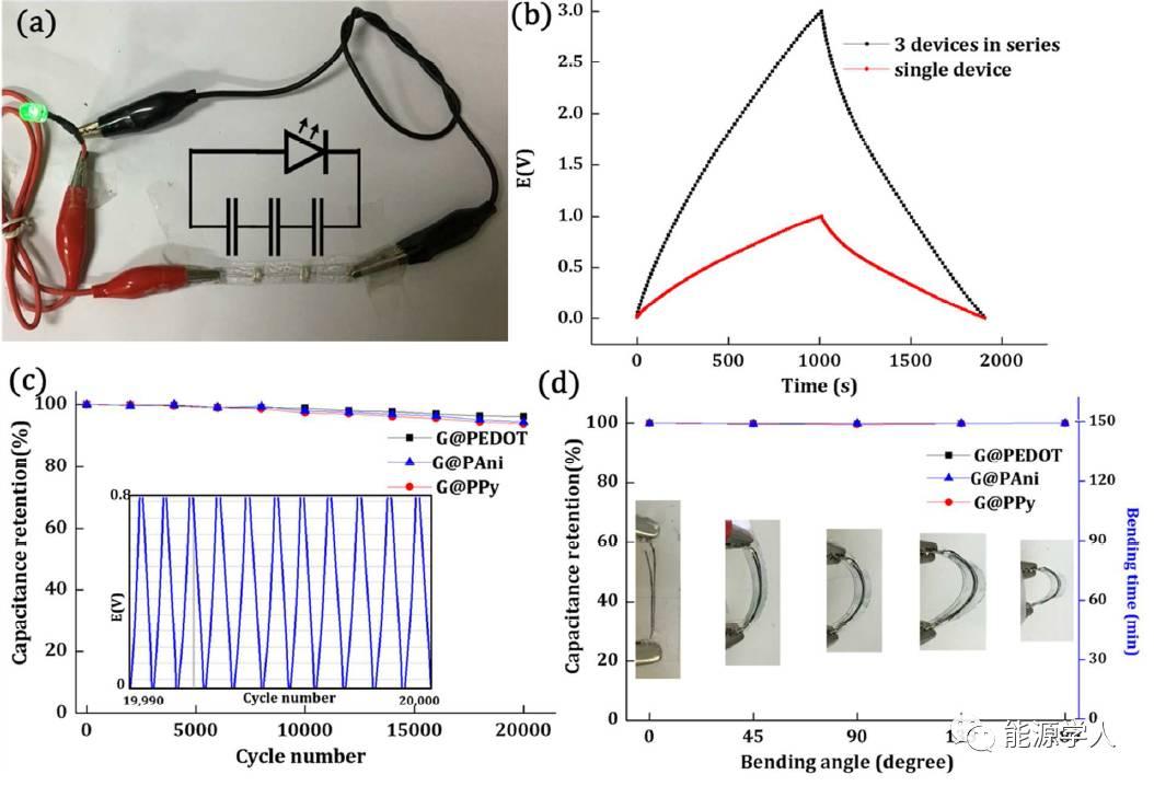 超高比电容的石墨烯/有机半导体核壳式纤维