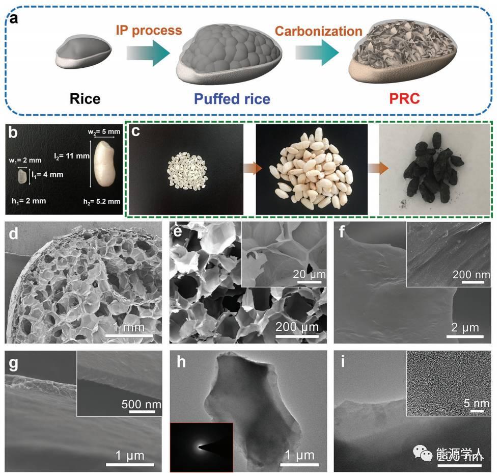 来自爆米花的灵感:蜂窝状多孔碳高性能储硫