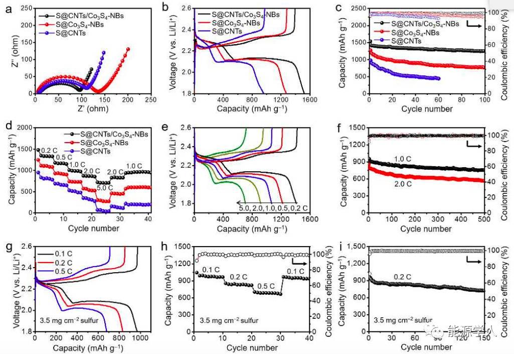 用于锂硫电池的类网结状高性能空心Co3S4纳米盒