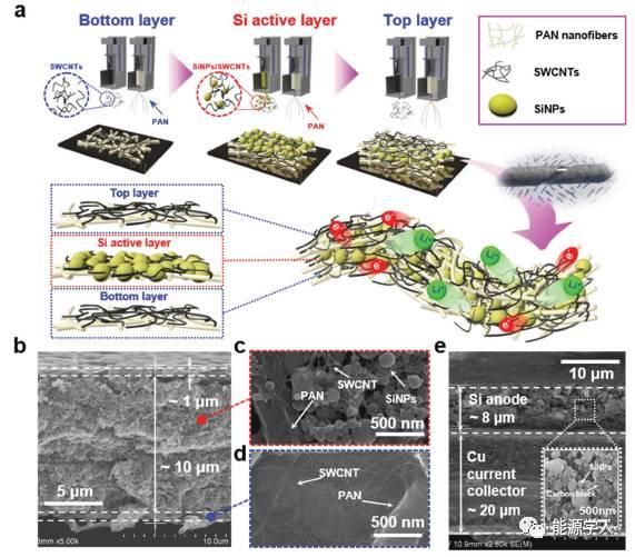 全纳米锂离子电池:一种全新的电池结构