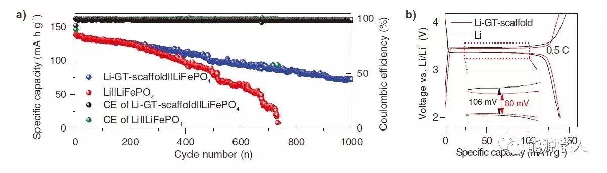 微管结构石墨助力金属锂负极